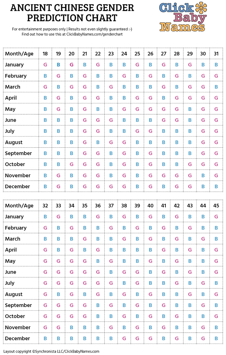 40+ Chinese Gender Predictor Chart Pictures - Propranolols