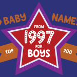 200 most popular baby names for boys born in 1997